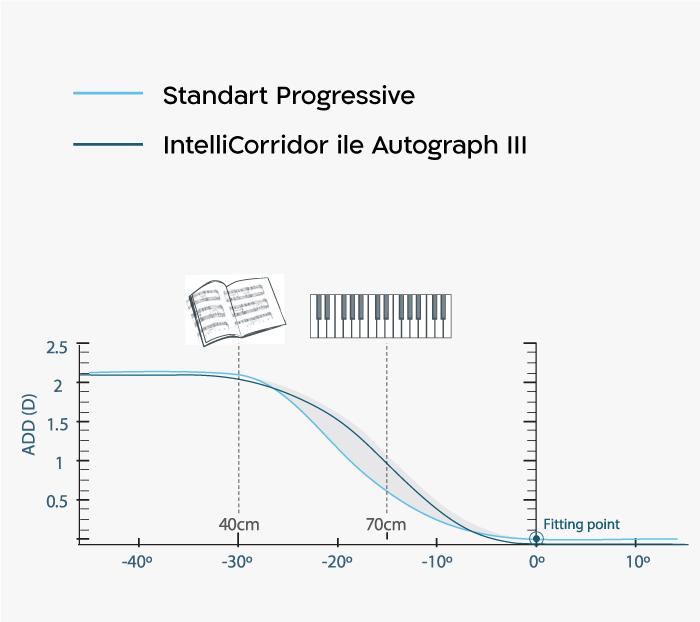 IntelliCorridor™
